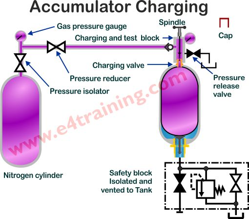 hydraulic accumulator charging