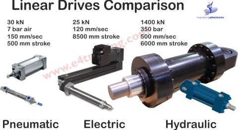 hydraulic actuator power