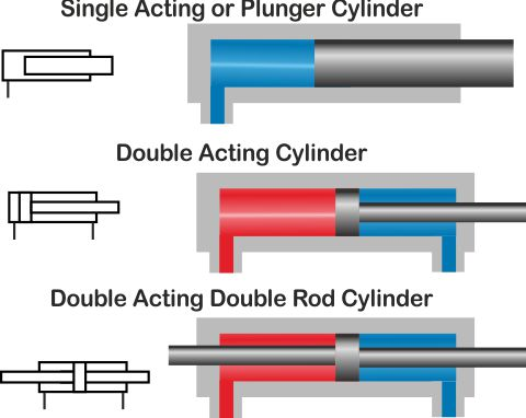 Cylinders on Single Acting Cylinder Diagram