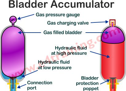 hydraulic bladder accumulator
