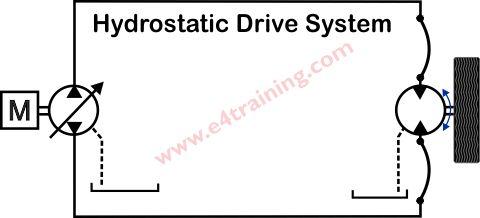 Hydrostatic drive system kits