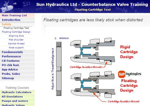 Free hydraulic training courses