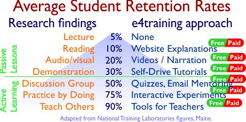 improving elearning retention rates