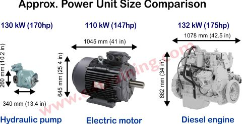 compare hydraulic drive power sizes