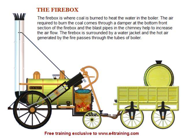 Steam Locomotive Summary